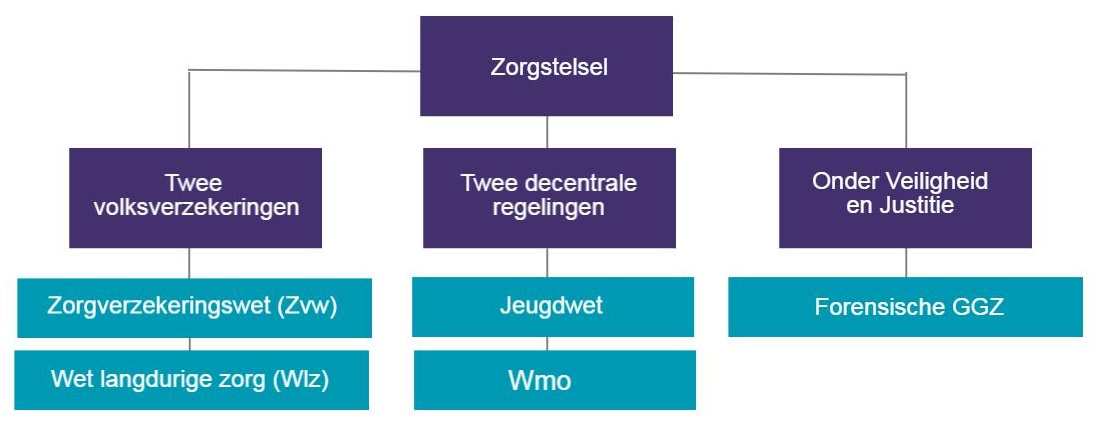infographic- Zorgstelsel